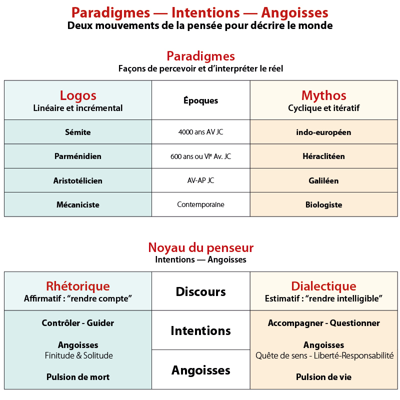 changement & paradigme